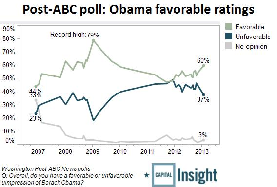 President Obama's Popularity Surges to Three-Year High