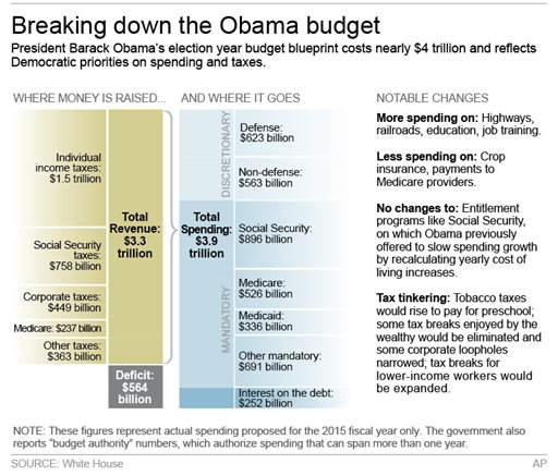 Why the Obama Budget is Already Dead