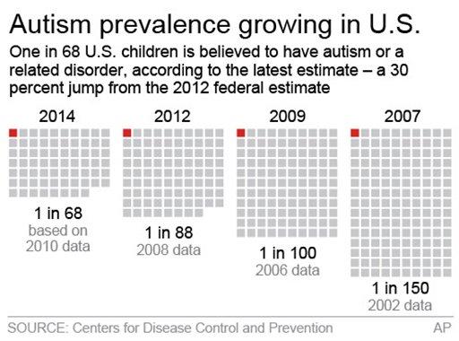 US Autism Estimate Rises to 1 in 68 Children