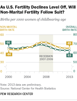 Birth Rate for Unmarried Women Declining for First Time in Decades