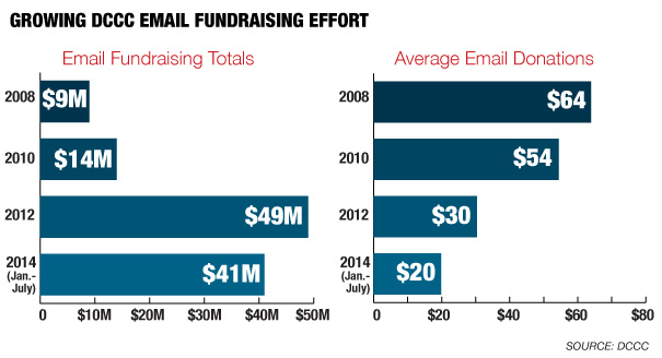 URGENT: Democratic Emails a Fundraising Bonanza
