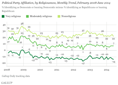Religion Remains a Strong Marker of Political Identity in U.S.