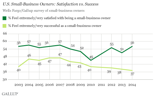 Small-Business Owners Satisfied, but Fewer Feel Successful
