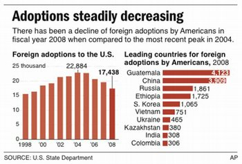 Foreign Adoptions by Americans Reach Lowest Mark Since 1982