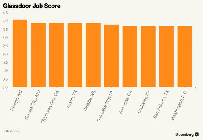 These Are the Best U.S. Cities for Jobs. (They May Surprise You)