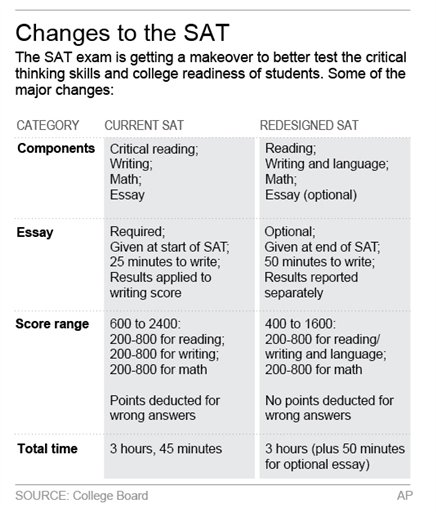 Graphic shows difference between new and old SAT college entrance exam
