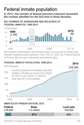 Graphic shows the federal prison population (AP)