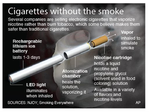 Graphic explains how electronic cigarettes work (AP Photo)