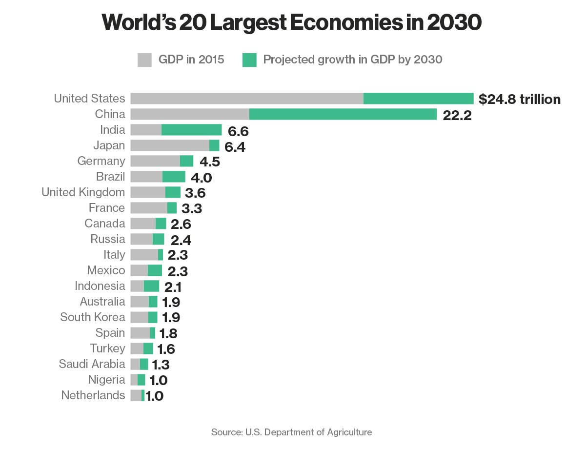 These Will Be the World's 20 Largest Economies in 2030 | BlackPressUSA