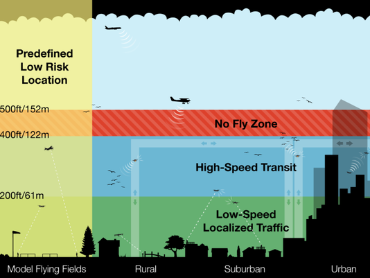 A slide presented by Gur Kimchi, vice president of Amazon Prime Air, at an Unmanned Aerial Systems Traffic Management convention hosted by NASA and the Silicon Valley Chapter of the Association of Unmanned Vehicle Systems International at NASA's Moffett Field in Mountain View, Calif. On July 28, 2015. Kimchi suggested that the airspace below 500 feet be divided up into layers for different types of traffic. (Courtesy of Amazon)