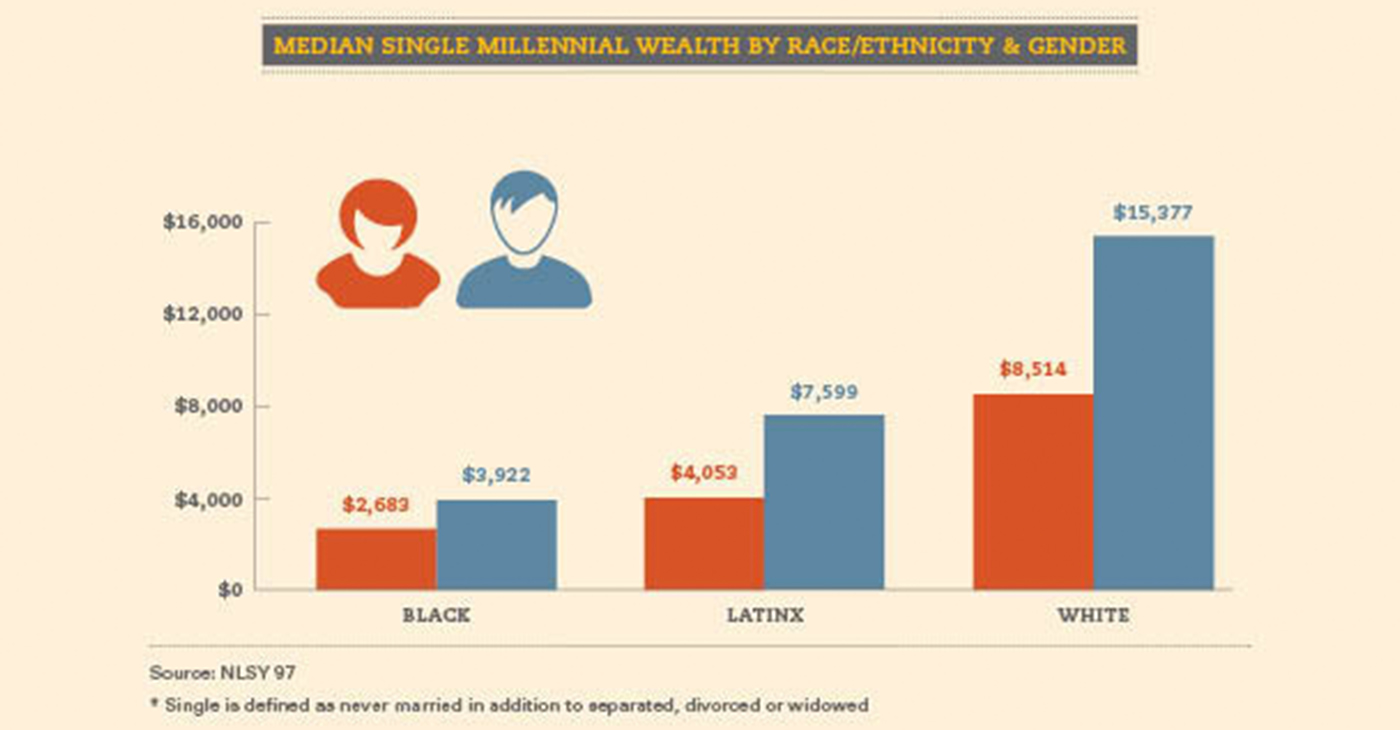 Median Single Millennial Wealth by Race & Gender